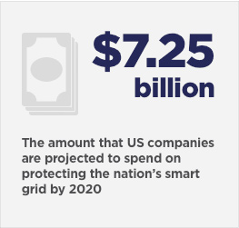 $7.25 billion - the amount that U.S. companies are projected to spend on protecting the nations's smart grid